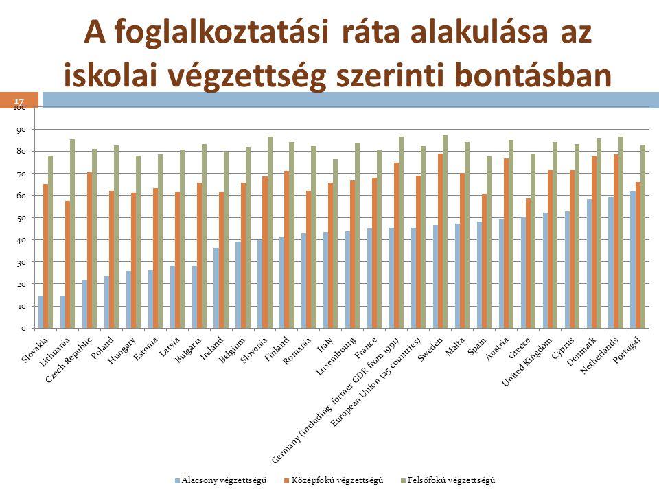 A foglalkoztatási ráta alakulása az iskolai végzettség szerinti bontásban