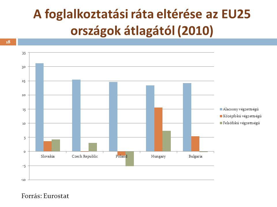A foglalkoztatási ráta eltérése az EU25 országok átlagától (2010)