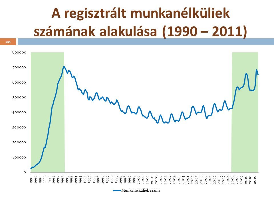A regisztrált munkanélküliek számának alakulása (1990 – 2011)