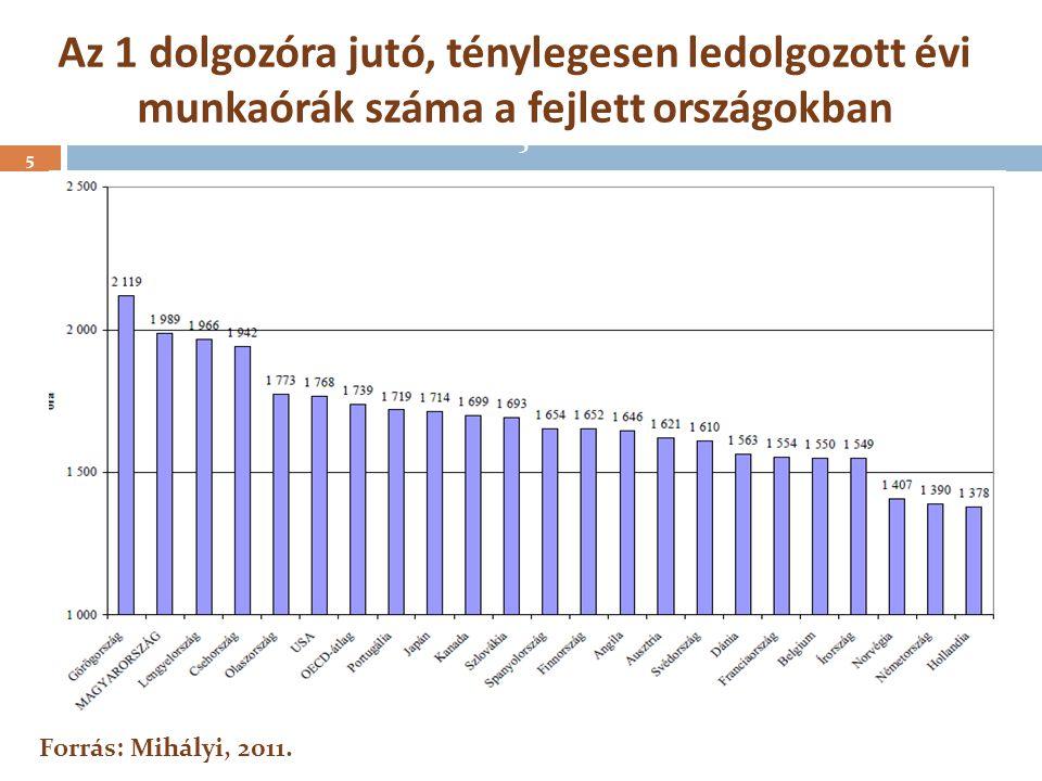 Az 1 dolgozóra jutó, ténylegesen ledolgozott évi munkaórák száma a fejlett országokban