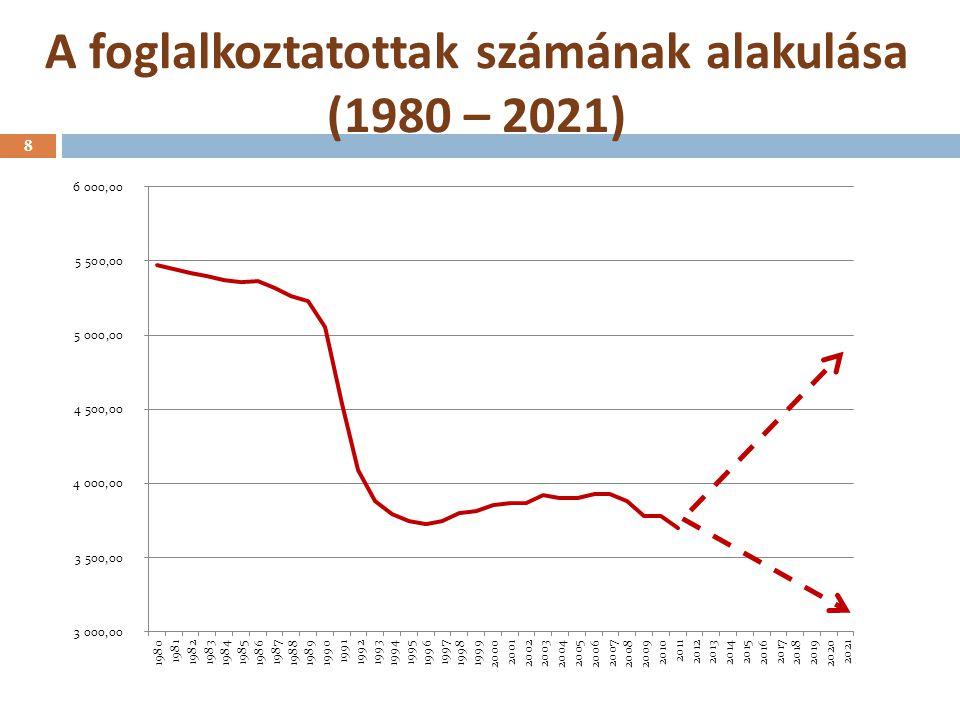 A foglalkoztatottak számának alakulása (1980 – 2021)
