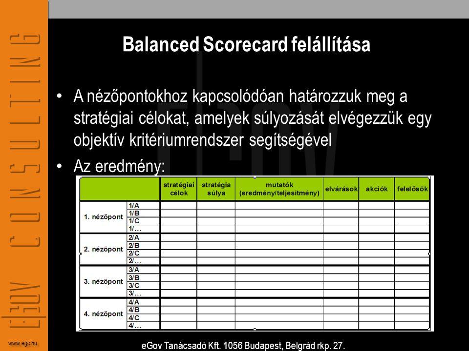 Balanced Scorecard felállítása