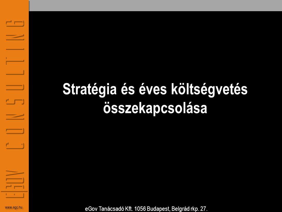 Stratégia és éves költségvetés összekapcsolása