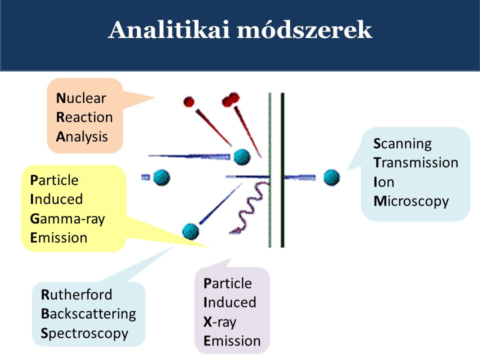 Analitikai módszerek Nuclear Reaction Analysis