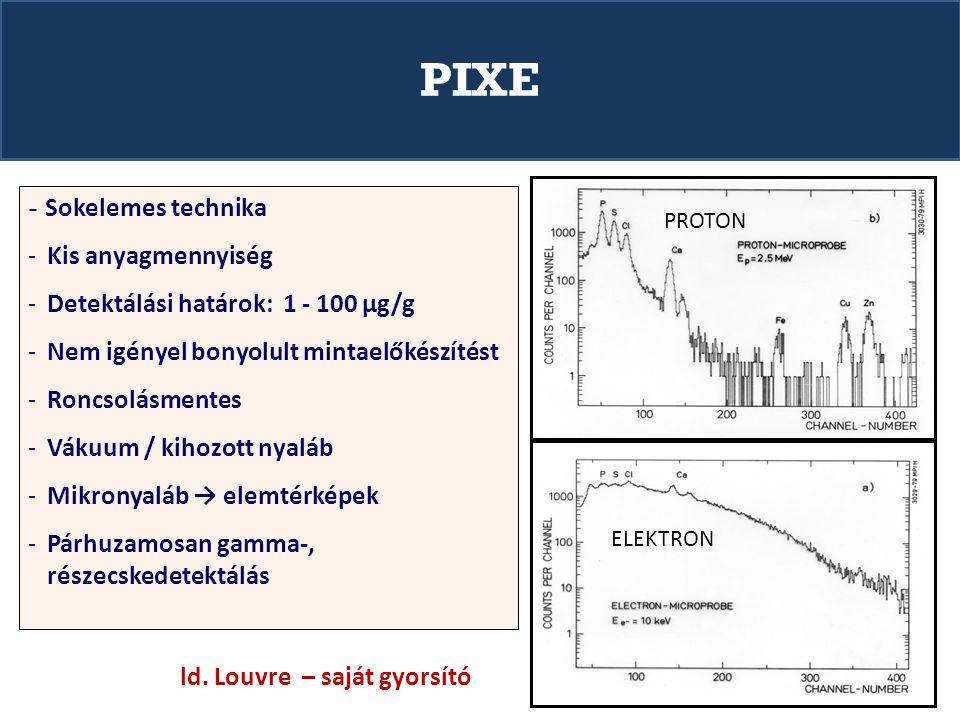 PIXE Kis anyagmennyiség Detektálási határok: 1 - 100 µg/g
