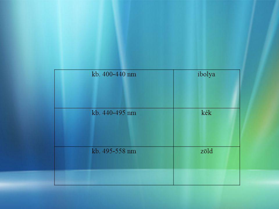 kb. 400-440 nm ibolya kb. 440-495 nm kék kb. 495-558 nm zöld