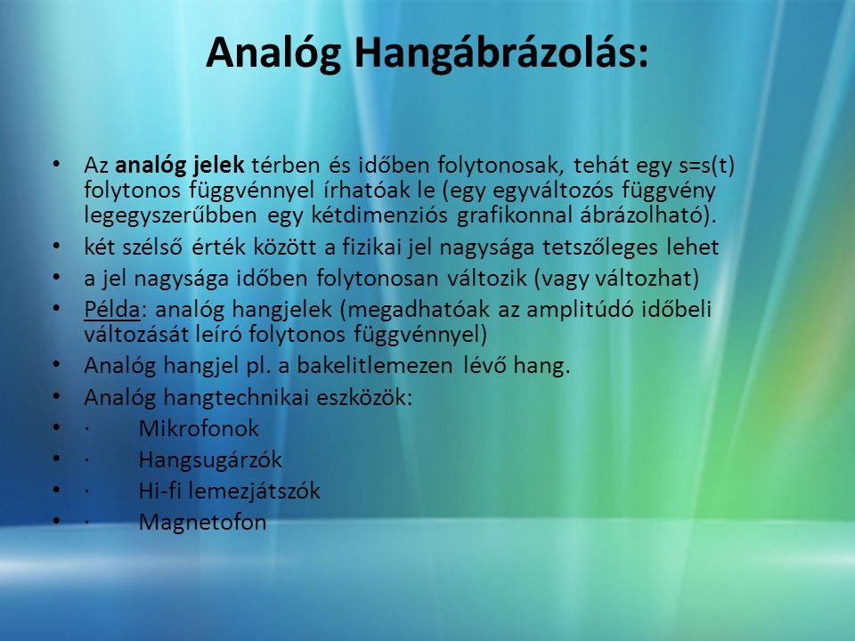 Analóg Hangábrázolás: