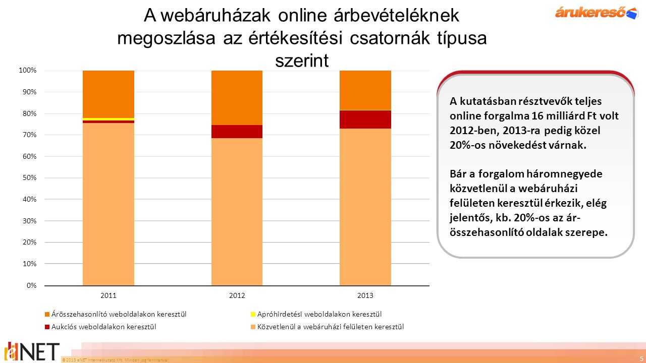 A webáruházak online árbevételéknek megoszlása az értékesítési csatornák típusa szerint