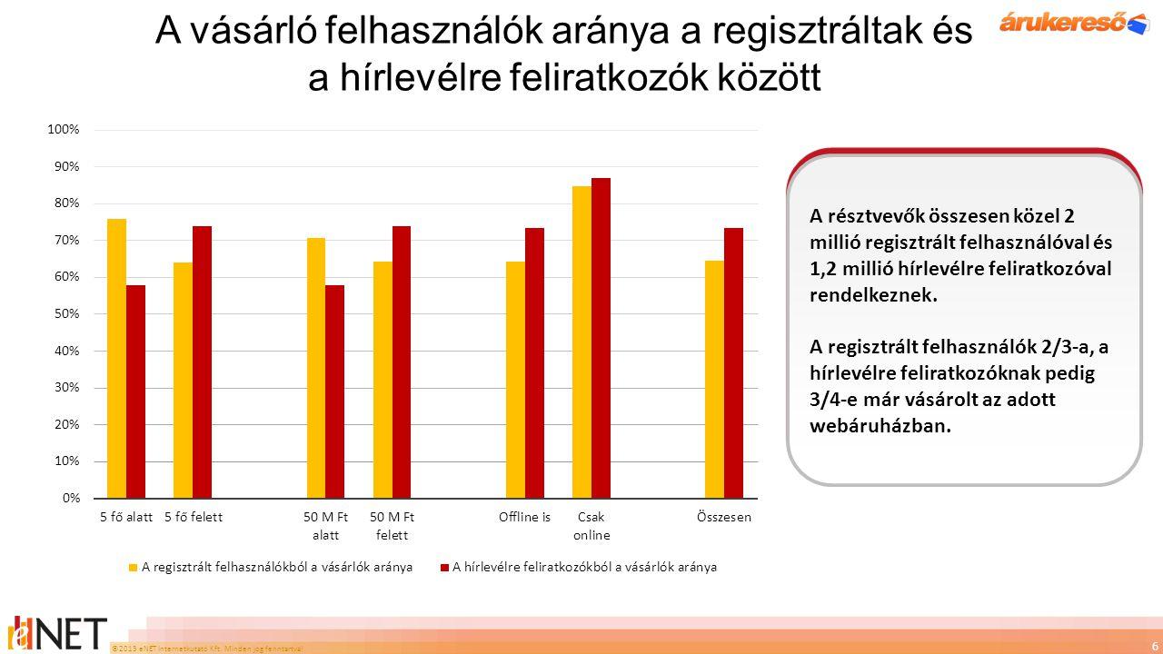 A vásárló felhasználók aránya a regisztráltak és a hírlevélre feliratkozók között