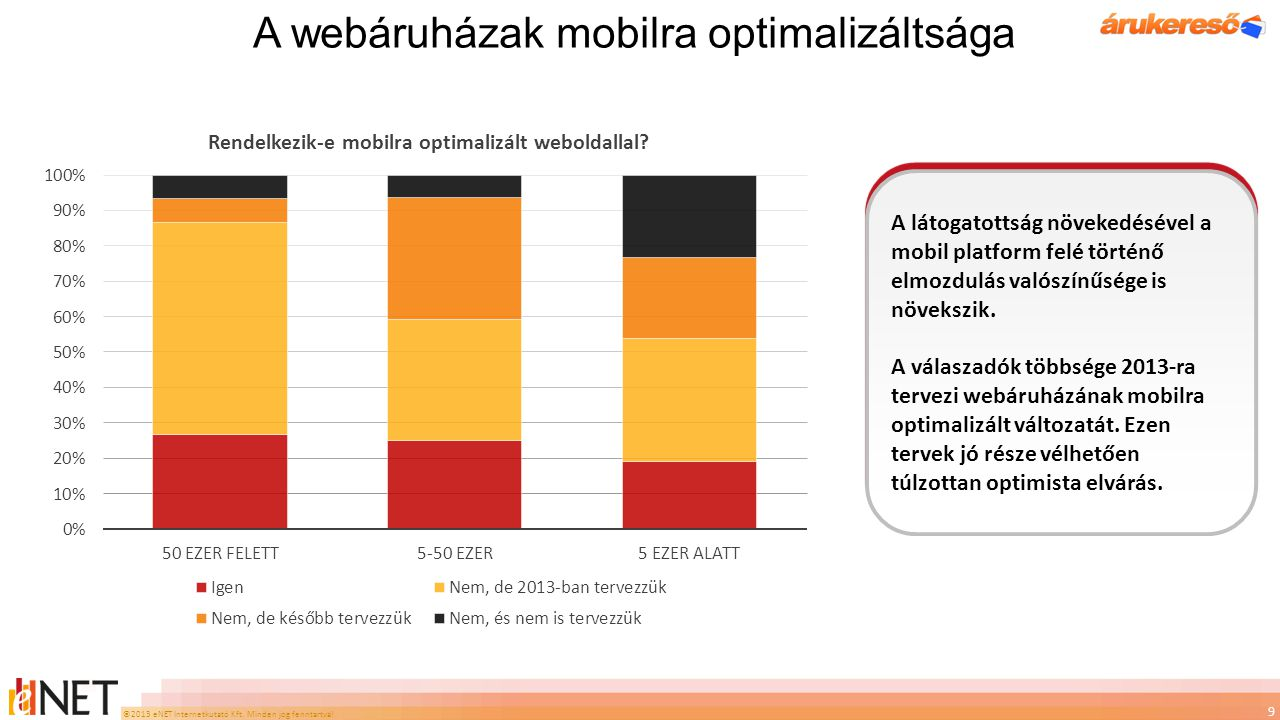 A webáruházak mobilra optimalizáltsága