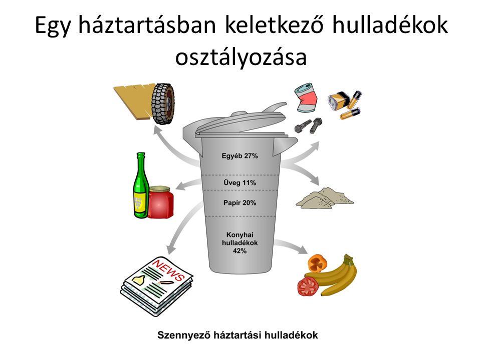 Egy háztartásban keletkező hulladékok osztályozása