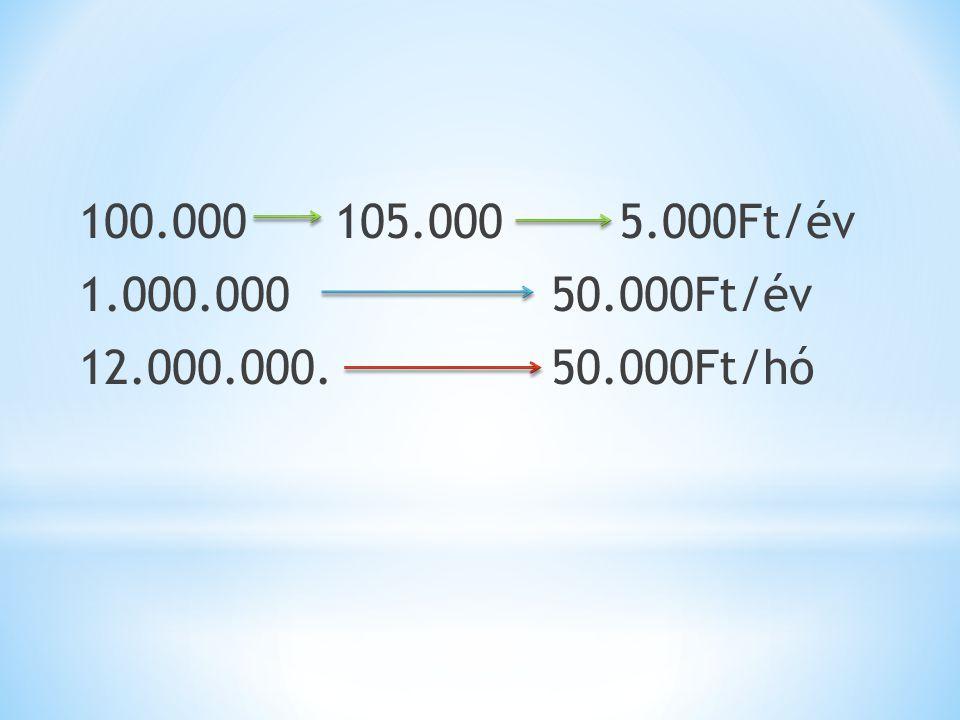 100.000 105.000 5.000Ft/év 1.000.000 50.000Ft/év 12.000.000. 50.000Ft/hó
