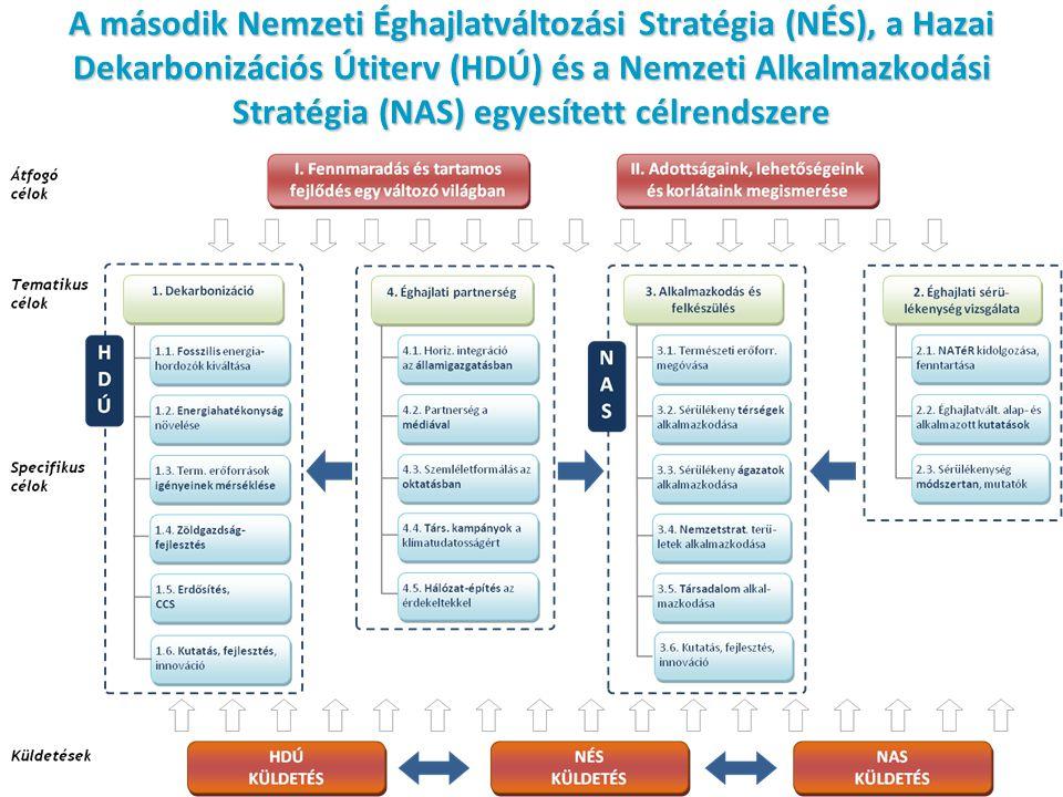 A második Nemzeti Éghajlatváltozási Stratégia (NÉS), a Hazai Dekarbonizációs Útiterv (HDÚ) és a Nemzeti Alkalmazkodási Stratégia (NAS) egyesített célrendszere