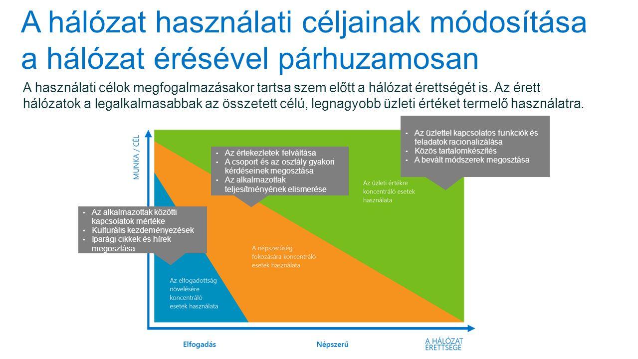 A hálózat használati céljainak módosítása a hálózat érésével párhuzamosan