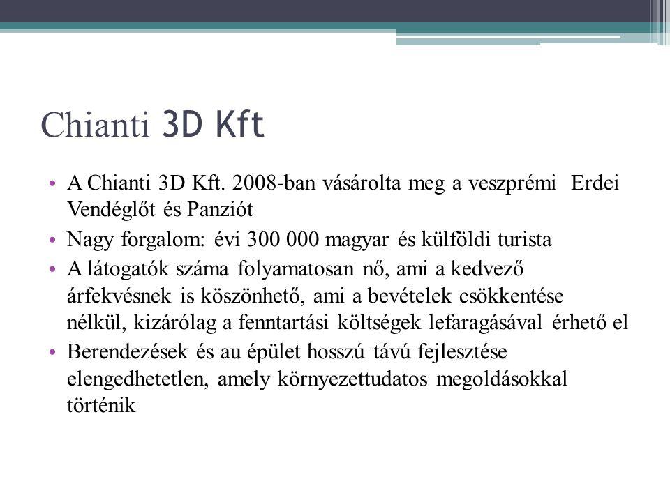 Chianti 3D Kft A Chianti 3D Kft. 2008-ban vásárolta meg a veszprémi Erdei Vendéglőt és Panziót.