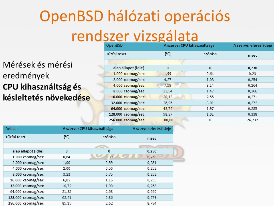 OpenBSD hálózati operációs rendszer vizsgálata