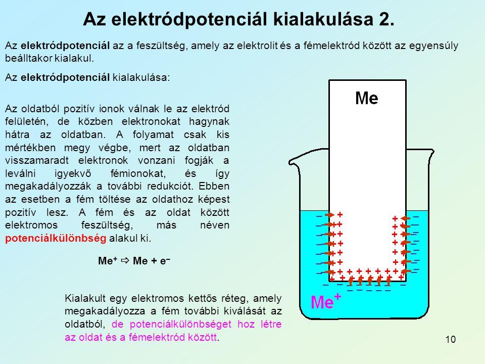 Az elektródpotenciál kialakulása 2.