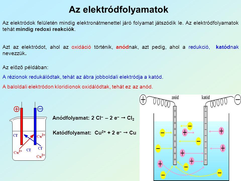 Az elektródfolyamatok