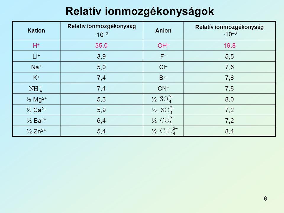 Relatív ionmozgékonyságok Relatív ionmozgékonyság