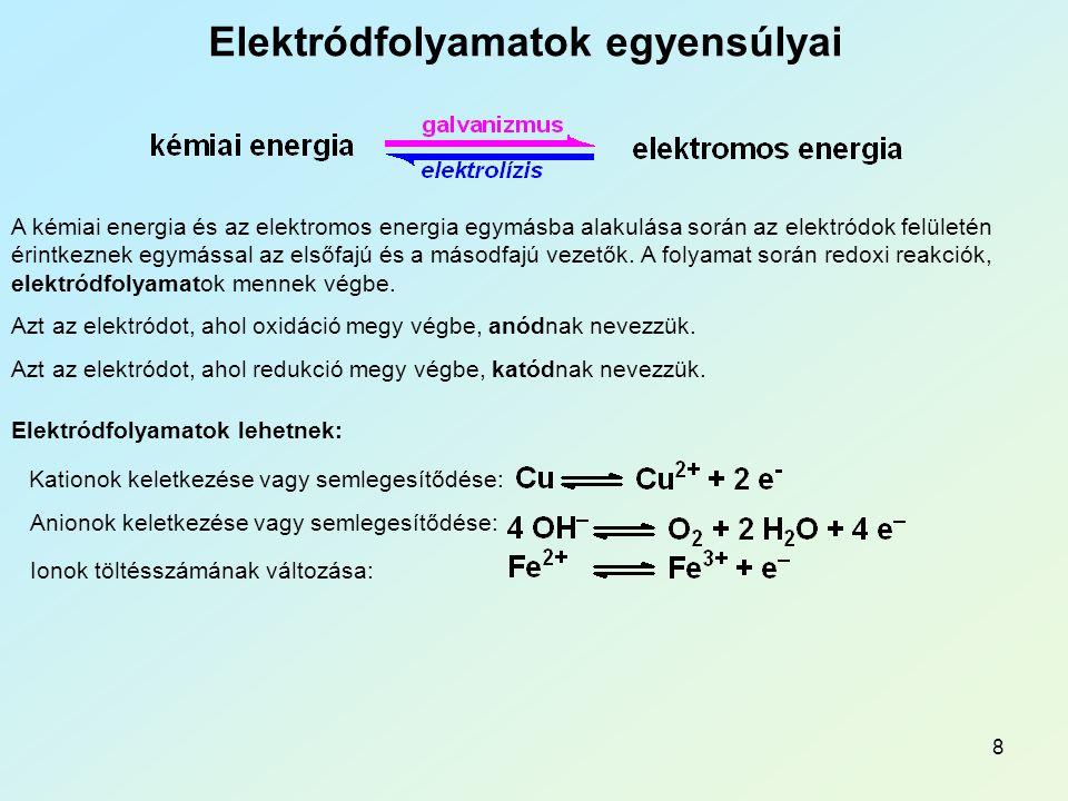 Elektródfolyamatok egyensúlyai