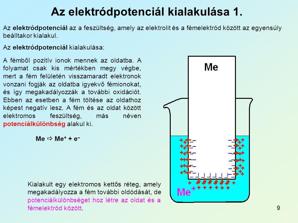 Az elektródpotenciál kialakulása 1.