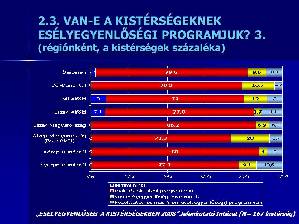 2. 3. VAN-E A KISTÉRSÉGEKNEK ESÉLYEGYENLŐSÉGI PROGRAMJUK. 3