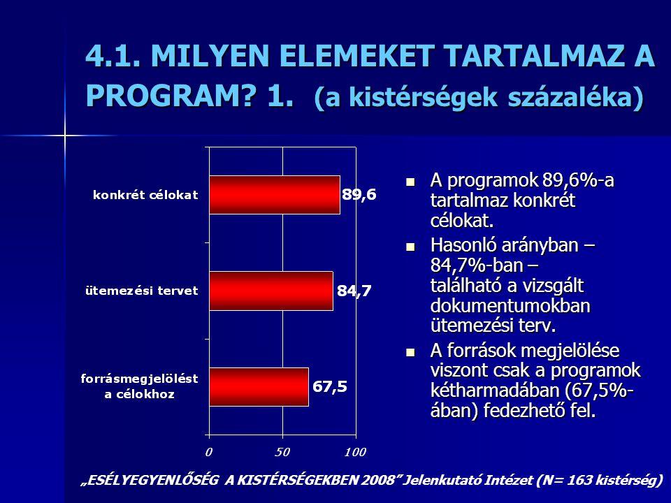 4.1. MILYEN ELEMEKET TARTALMAZ A PROGRAM 1. (a kistérségek százaléka)