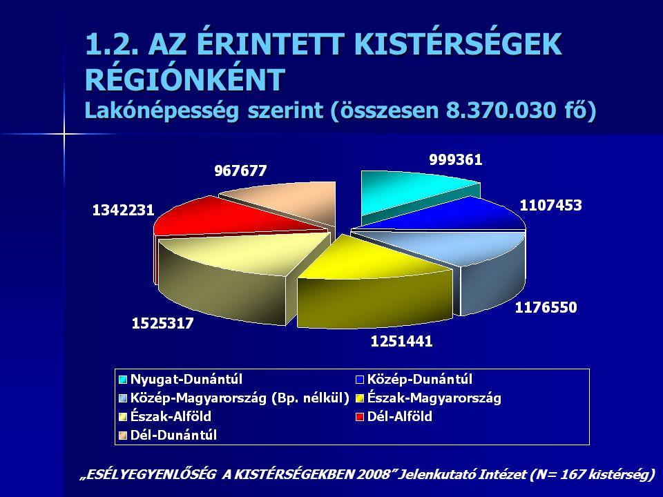 1.2. AZ ÉRINTETT KISTÉRSÉGEK RÉGIÓNKÉNT Lakónépesség szerint (összesen 8.370.030 fő)
