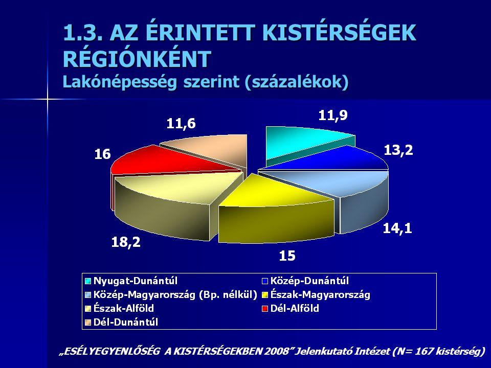 1.3. AZ ÉRINTETT KISTÉRSÉGEK RÉGIÓNKÉNT Lakónépesség szerint (százalékok)