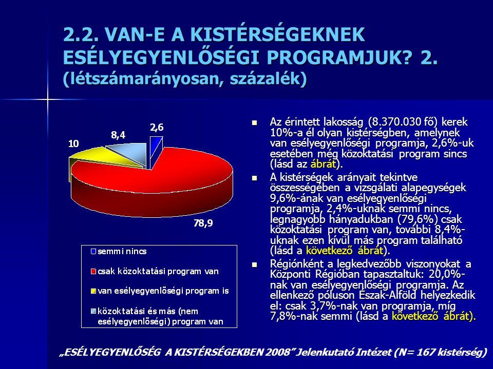 2. 2. VAN-E A KISTÉRSÉGEKNEK ESÉLYEGYENLŐSÉGI PROGRAMJUK. 2