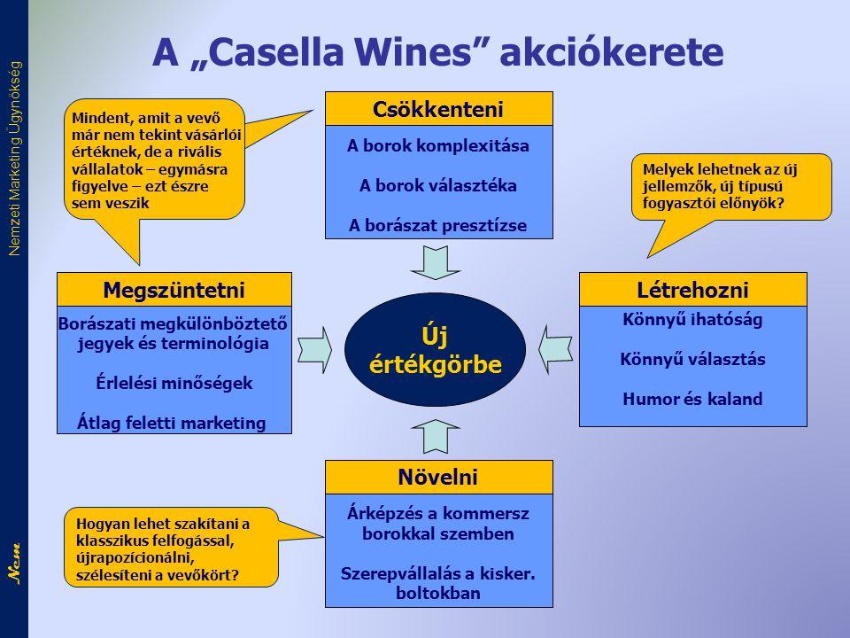 """A """"Casella Wines akciókerete"""