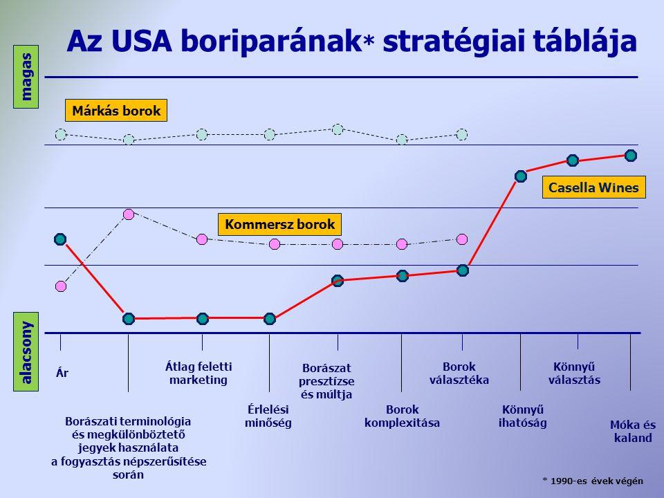 Borászati terminológia a fogyasztás népszerűsítése