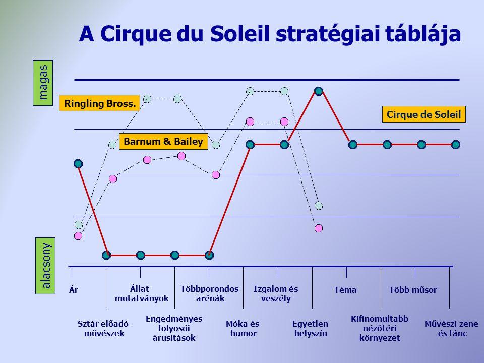 A Cirque du Soleil stratégiai táblája