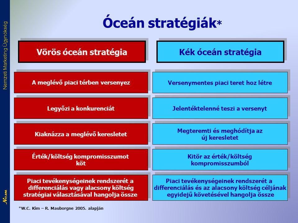 Óceán stratégiák* Vörös óceán stratégia Kék óceán stratégia
