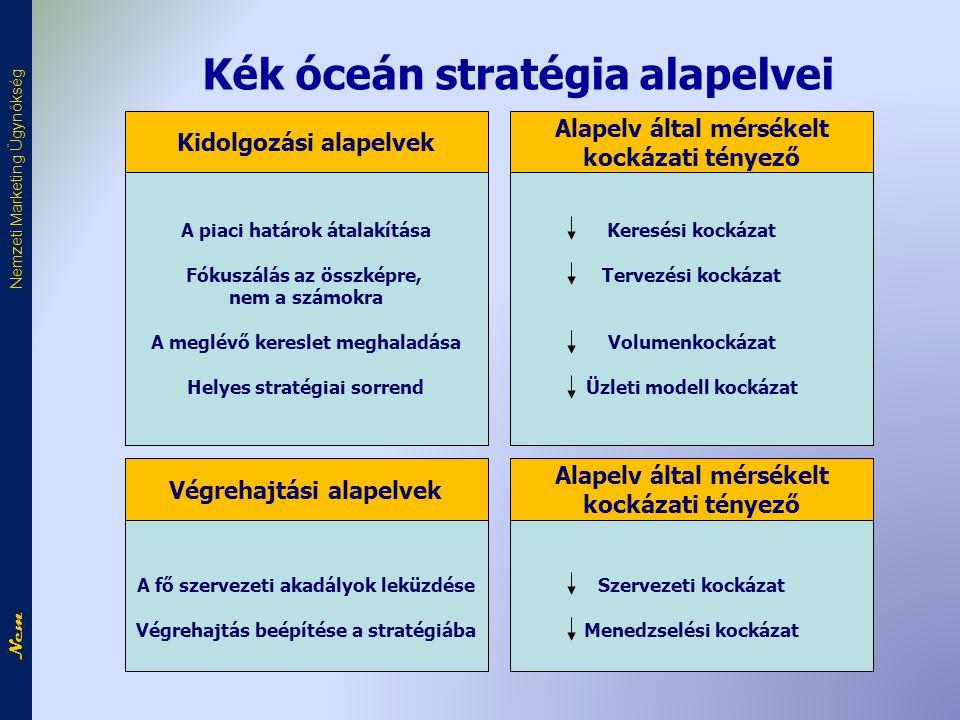 Kék óceán stratégia alapelvei
