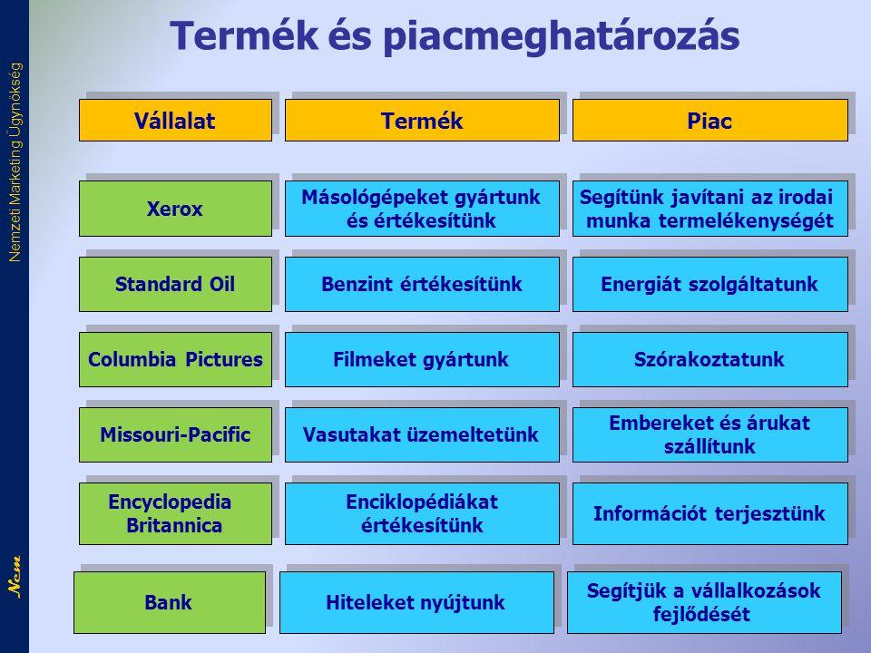 Termék és piacmeghatározás