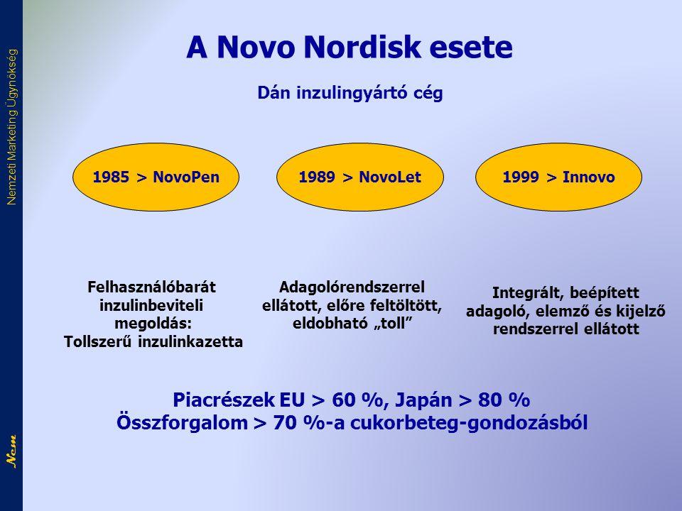 A Novo Nordisk esete Piacrészek EU > 60 %, Japán > 80 %