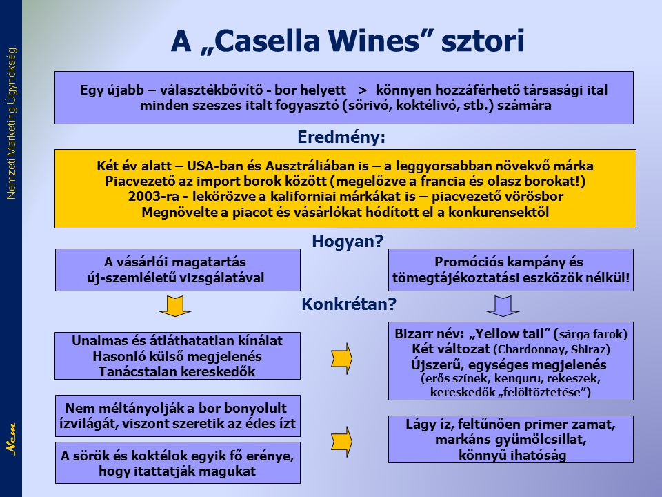"A ""Casella Wines sztori"