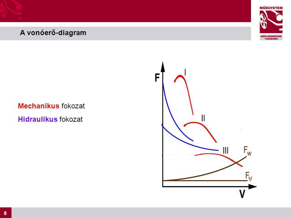 A vonóerő-diagram Mechanikus fokozat Hidraulikus fokozat
