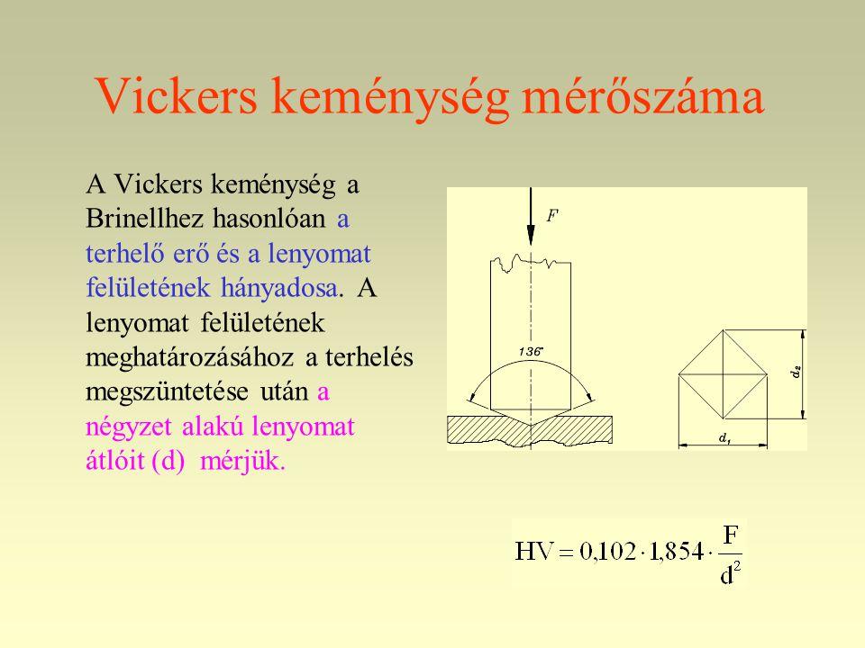 Vickers keménység mérőszáma