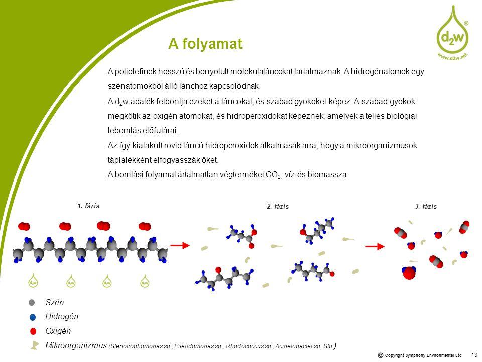 A folyamat A poliolefinek hosszú és bonyolult molekulaláncokat tartalmaznak. A hidrogénatomok egy szénatomokból álló lánchoz kapcsolódnak.