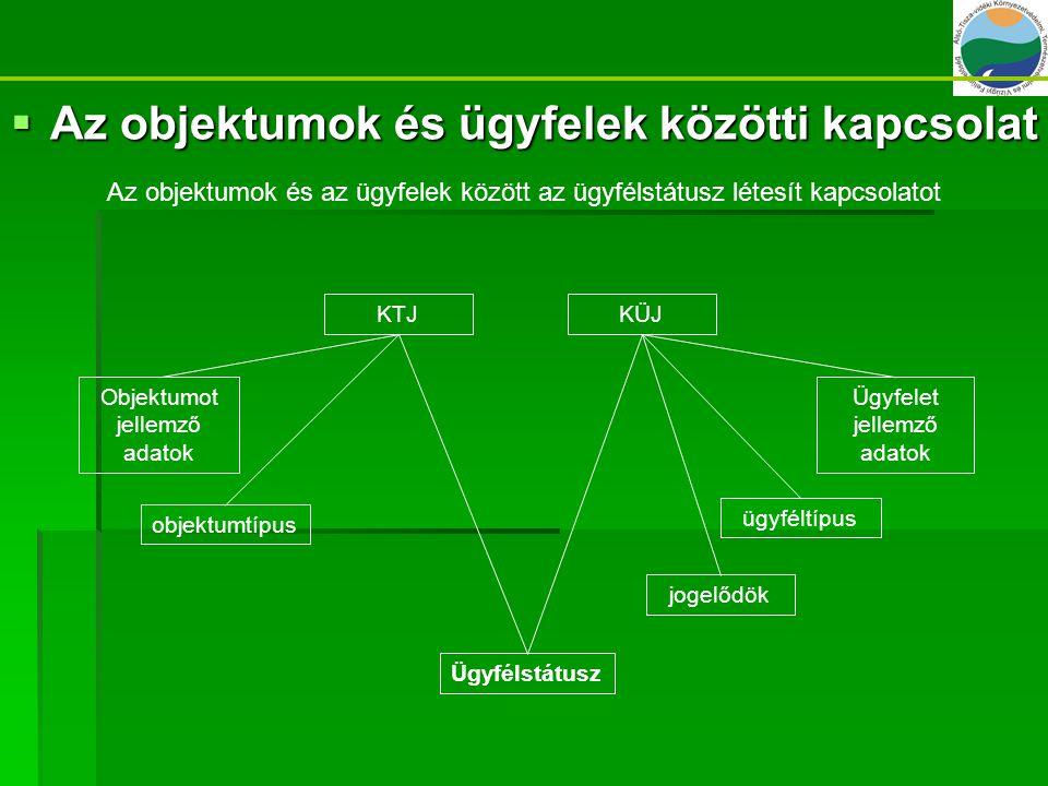 Az objektumok és ügyfelek közötti kapcsolat
