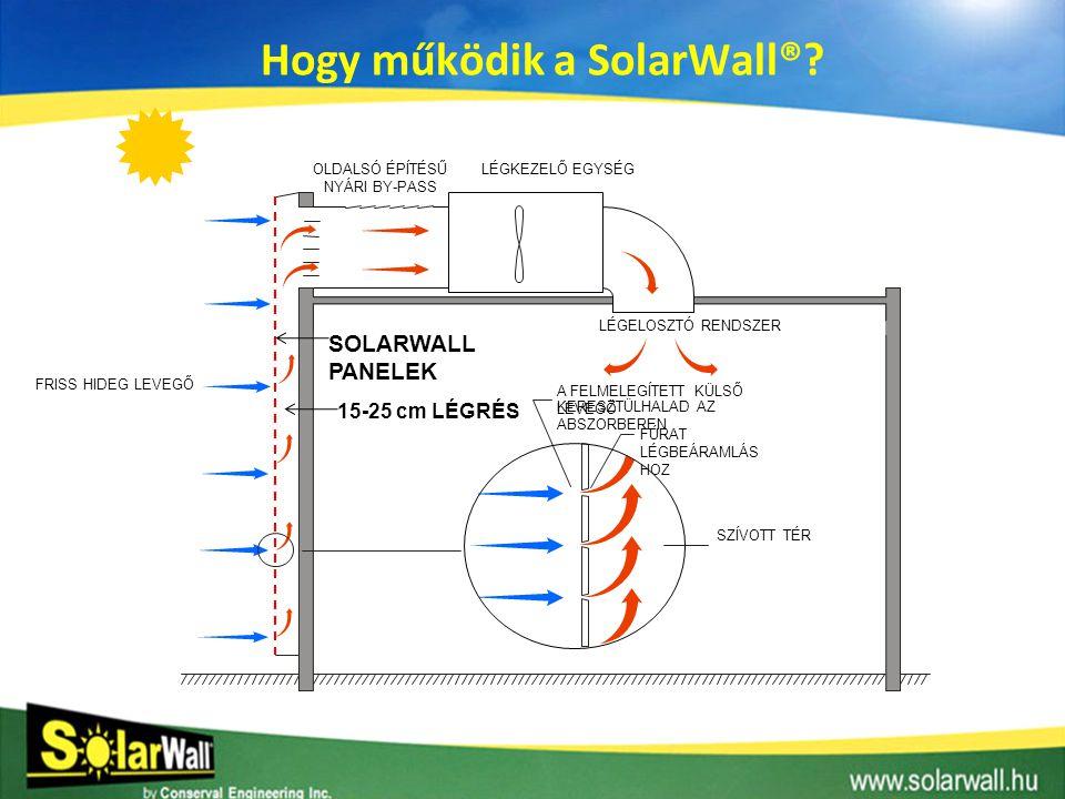 Hogy működik a SolarWall®