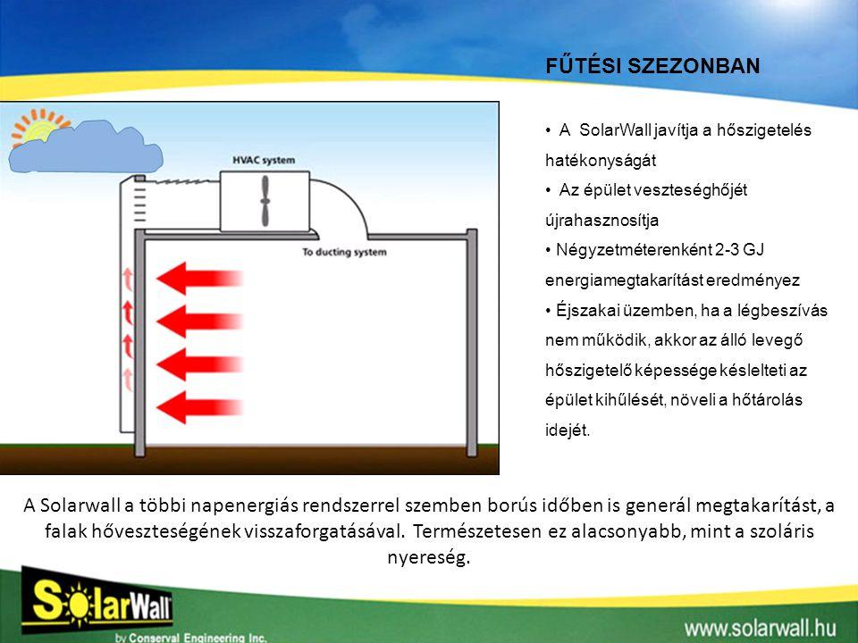 FŰTÉSI SZEZONBAN A SolarWall javítja a hőszigetelés hatékonyságát. Az épület veszteséghőjét újrahasznosítja.
