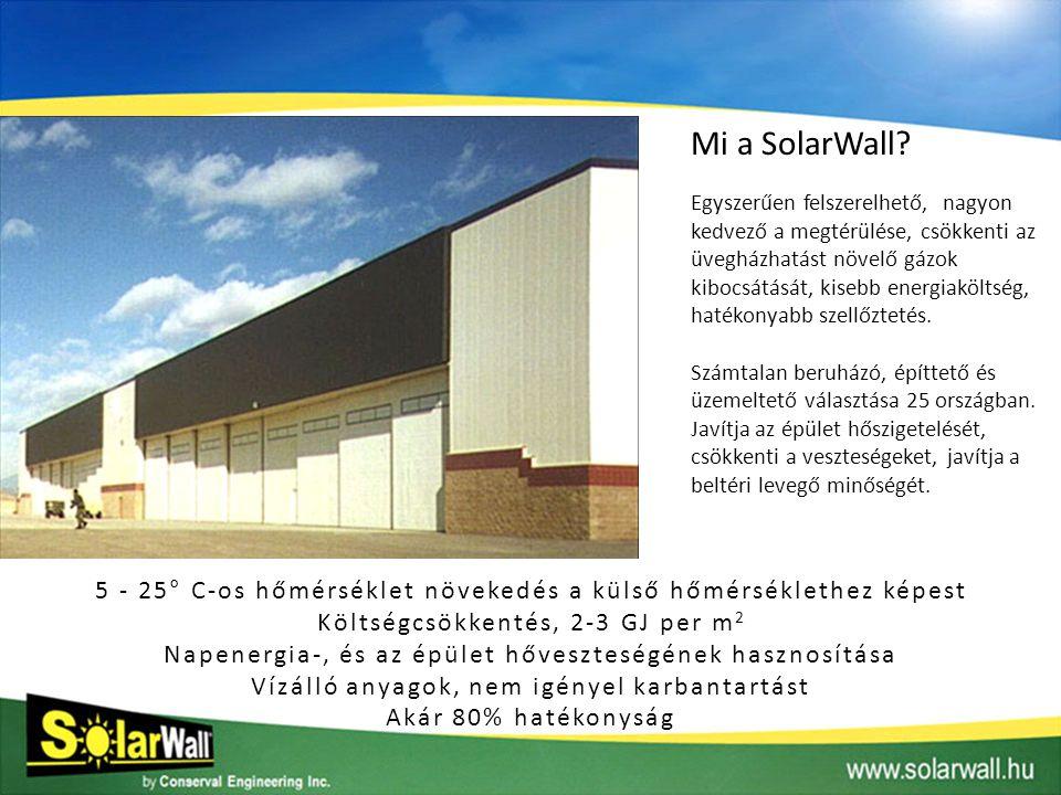 Mi a SolarWall
