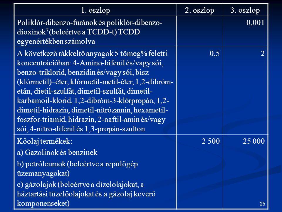 1. oszlop 2. oszlop. 3. oszlop. Poliklór-dibenzo-furánok és poliklór-dibenzo-dioxinok7 (beleértve a TCDD-t) TCDD egyenértékben számolva.