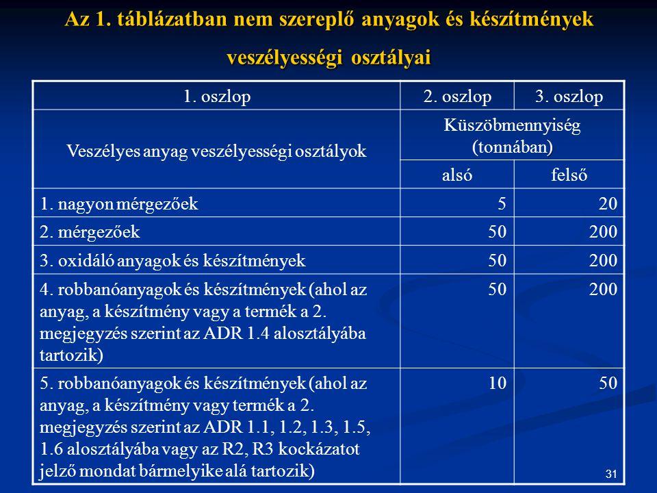 Az 1. táblázatban nem szereplő anyagok és készítmények veszélyességi osztályai