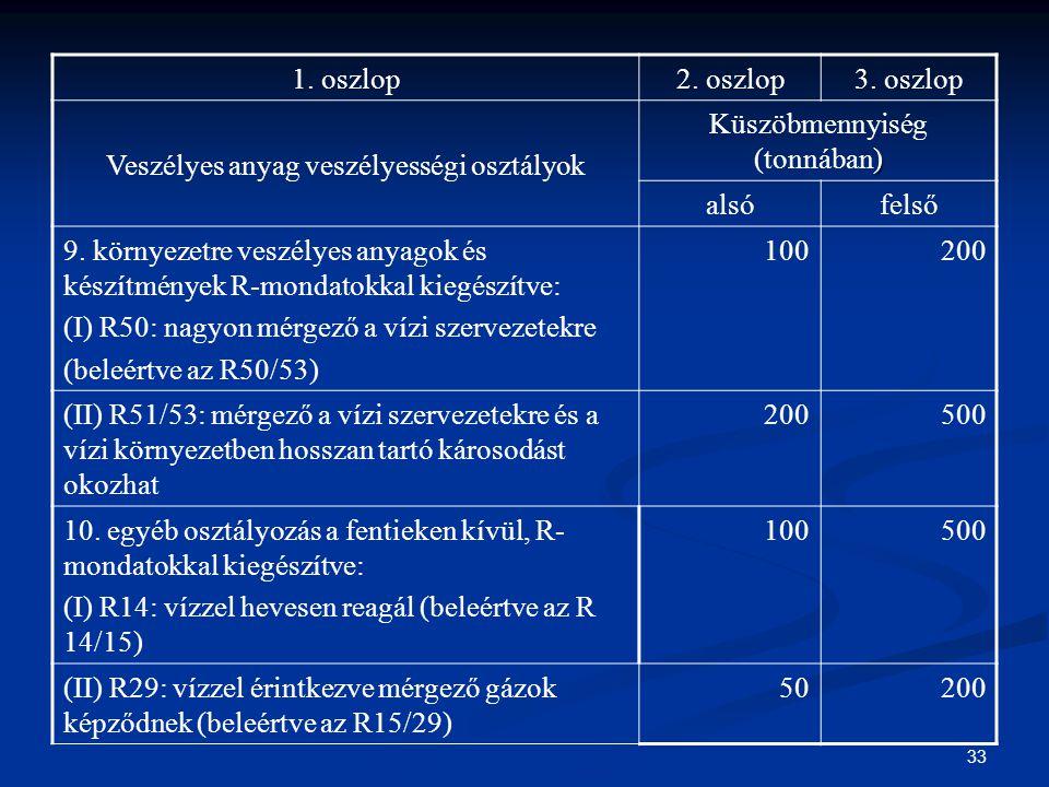 Veszélyes anyag veszélyességi osztályok Küszöbmennyiség (tonnában)