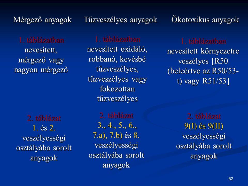 1. táblázatban nevesített, mérgező vagy nagyon mérgező