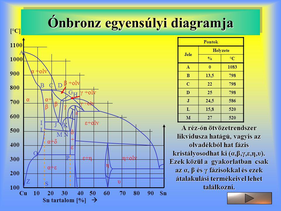 Ónbronz egyensúlyi diagramja